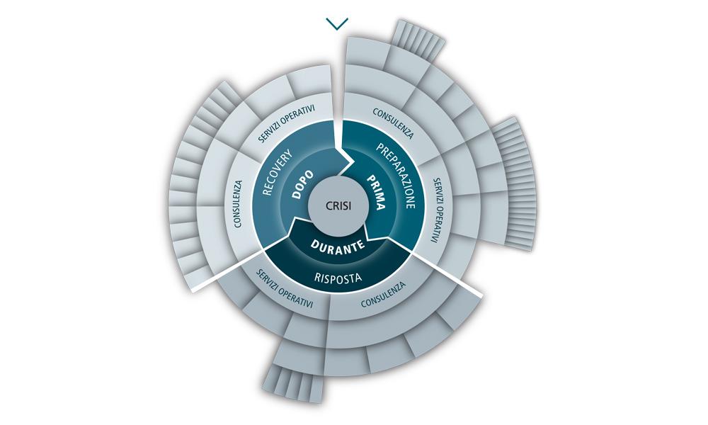 Servizi - Crisis wheel - TT&A Advisors